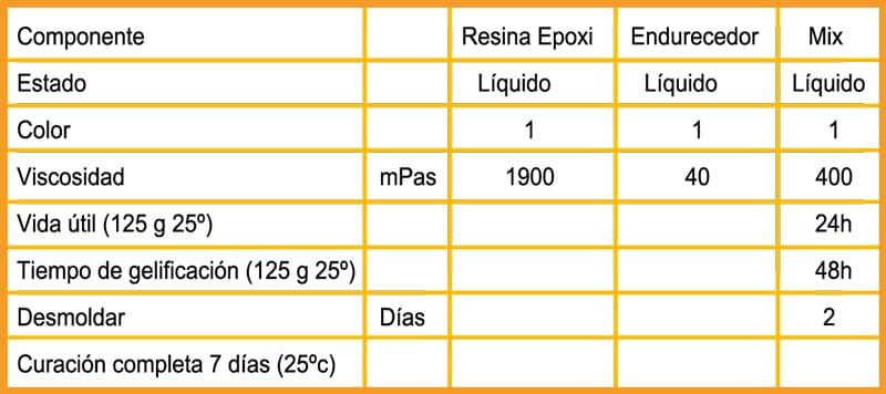 EPOXYTABLE 5-FIVE RESINA EPOXÍDICA PARA MESAS 37 KG NUEVA FORMULA!